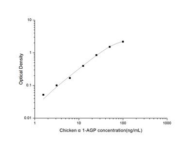 Chicken alpha1-AGP (Alpha-1-Acid Glycoprotein) ELISA Kit