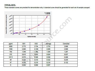 Human Spermine synthase, SMS ELISA Kit