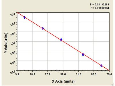Bovine Mg (2+) -ATPase ELISA Kit