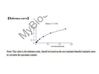 Human 14-3-3 Protein (14-3-3 Pro) ELISA Kit
