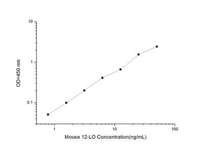 Mouse 12-LO (Arachidonate 12-Lipoxygenase) ELISA Kit