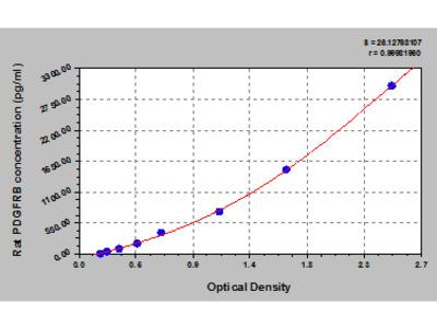 Rat Beta-type platelet-derived growth factor receptor, PDGFRB ELISA Kit