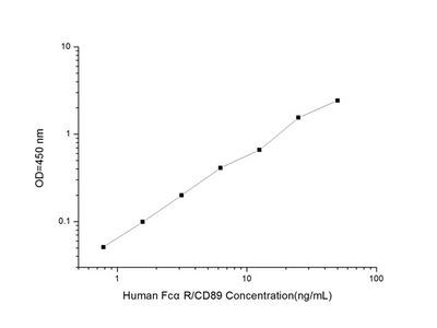 Human FcalphaR/CD89 (Receptor I for the Fc Fragment of IgA) ELISA Kit