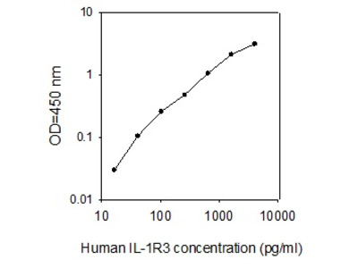 Human IL-1 R3/IL-1 R Acp ELISA