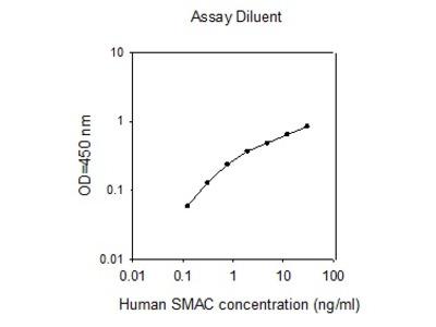 Human SMAC ELISA