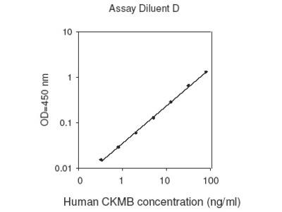 Human CKMB ELISA