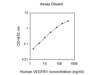 Human VEGFR1 ELISA