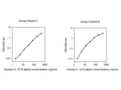 Human IL-10 R alpha ELISA
