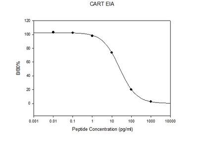 Rat CART EIA