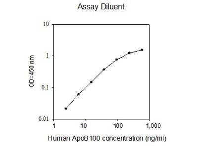 Human ApoB100 ELISA