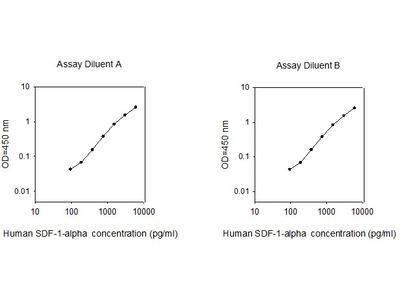 Human SDF-1 alpha ELISA