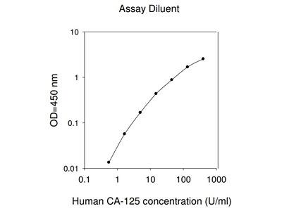 Human CA-125 ELISA