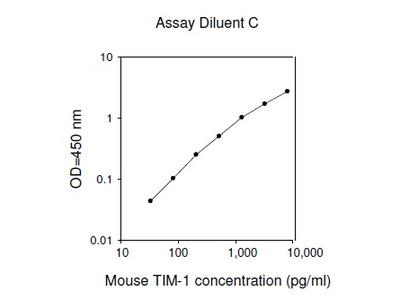 Mouse TIM-1 ELISA