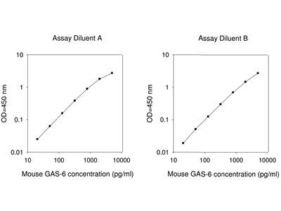 Mouse GAS6 ELISA