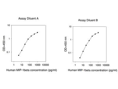 Human MIP-1 beta ELISA