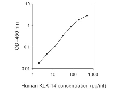 Human KLK14 ELISA