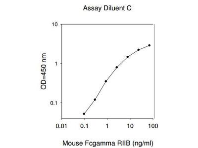 Mouse Fc-gamma-RIIb ELISA