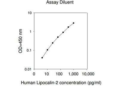 Human Lipocalin-2 ELISA