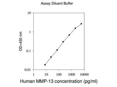 Good ELISA Kit for Detecting Human MMP-13 Protein