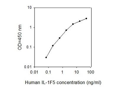 Human IL-1F5 ELISA