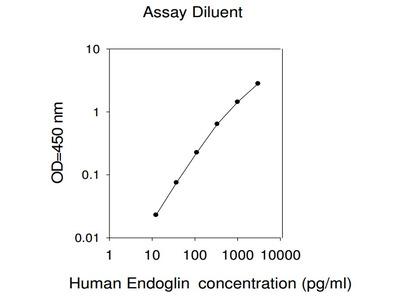 Human Endoglin ELISA