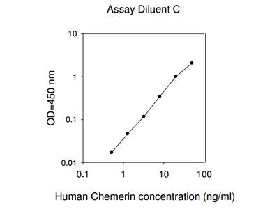 Human Chemerin ELISA