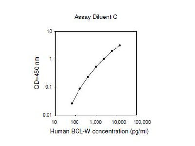 Human BCL-W ELISA
