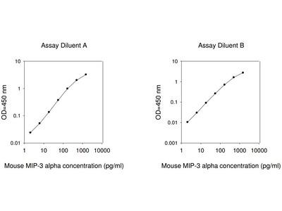 Mouse MIP-3 alpha ELISA