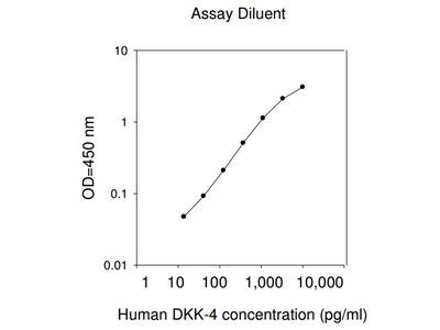Human Dkk-4 ELISA