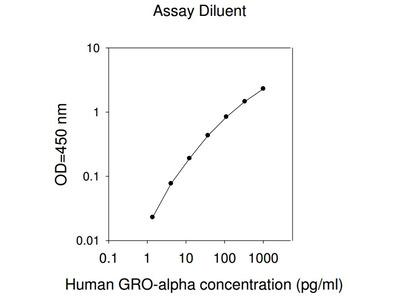 Human GRO-alpha ELISA