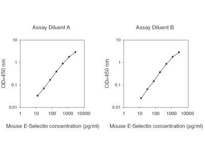 Mouse E-Selectin ELISA