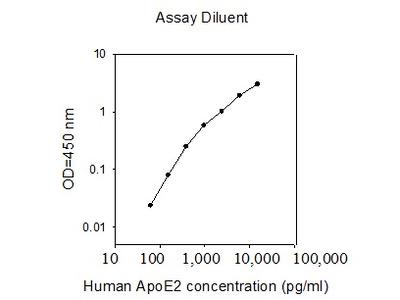 Human ApoE2 ELISA