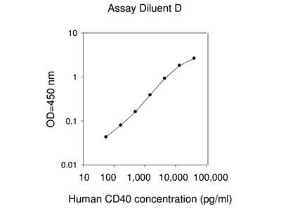 Human CD40 ELISA