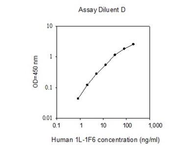 Human IL-1 F6 ELISA