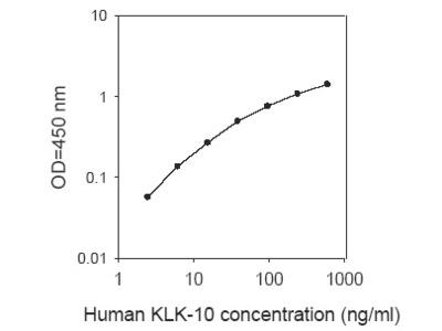 Human KLK-10 ELISA