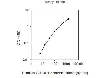 Human CHI3L1 ELISA