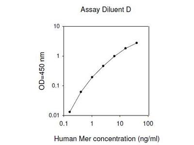 Human Mer ELISA