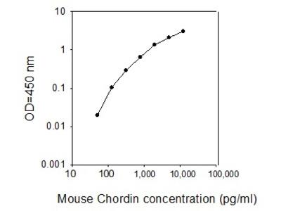Mouse Chordin ELISA