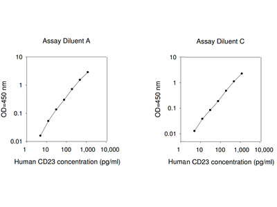 Human CD23 ELISA