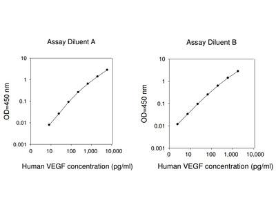 Human VEGF-A ELISA