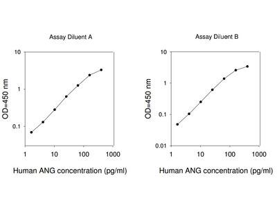 Human Angiogenin ELISA