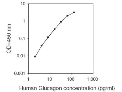 Human Glucagon ELISA