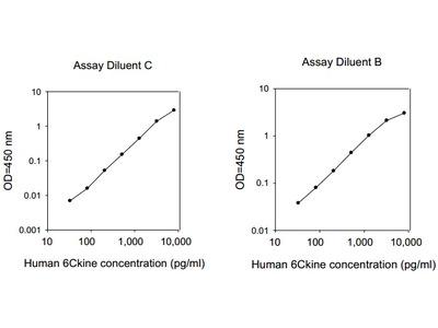 Human 6Ckine ELISA