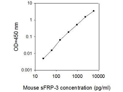 Mouse sFRP-3 ELISA