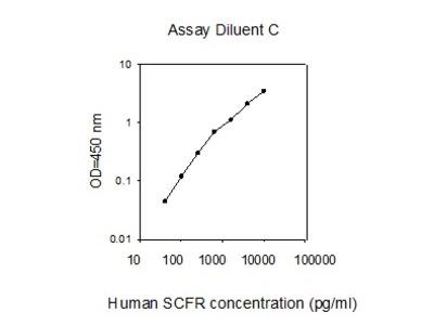 Human SCF R/CD117/c-kit ELISA