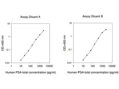 Human PSA-total ELISA