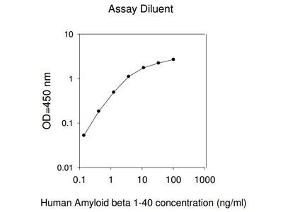 Human Amyloid beta 1-40 ELISA