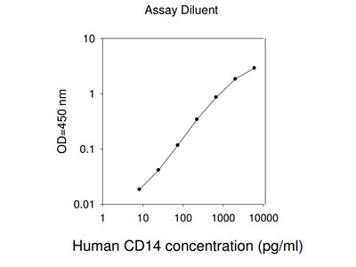 Human CD14 ELISA