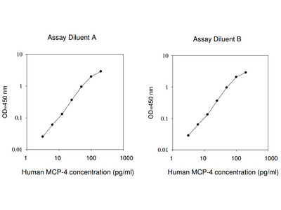 Human MCP-4 ELISA