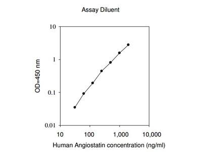 Human Angiostatin ELISA